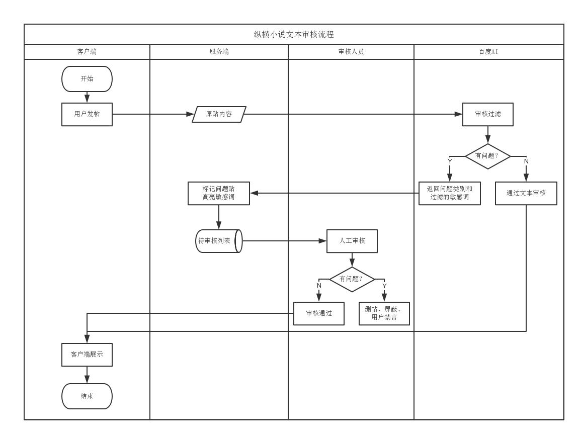 社区内容审核流程
