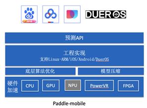 百度AI-Paddle-Mobile