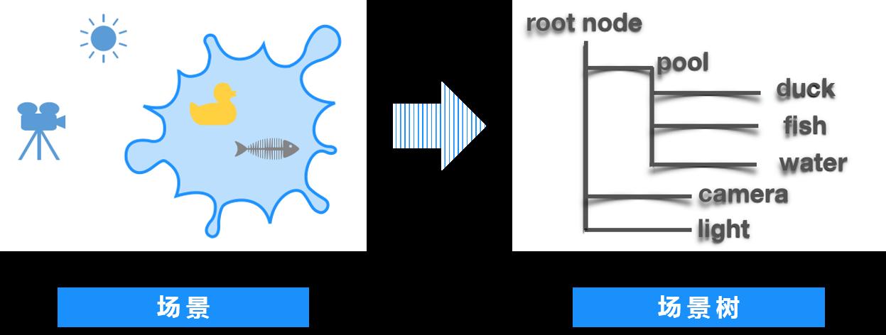 百度AI-AR开发场景树