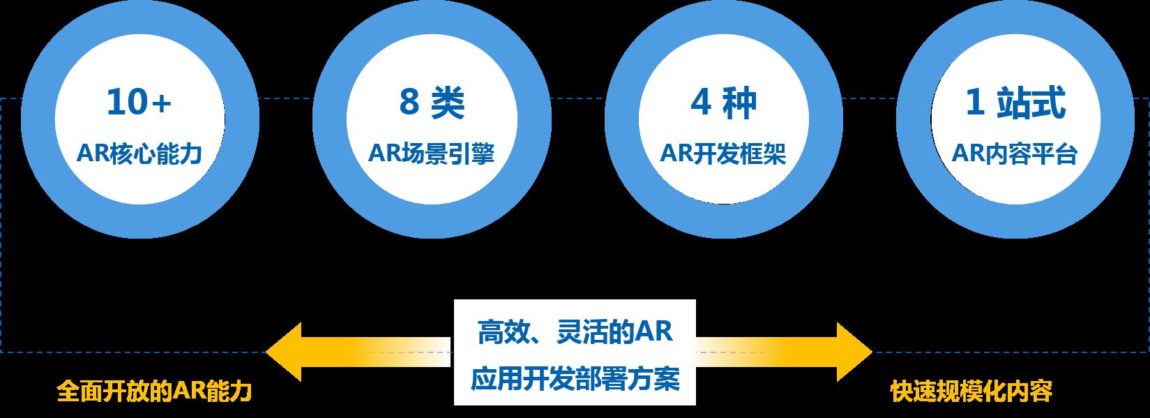 高效、灵活的AR应用部署开发方案