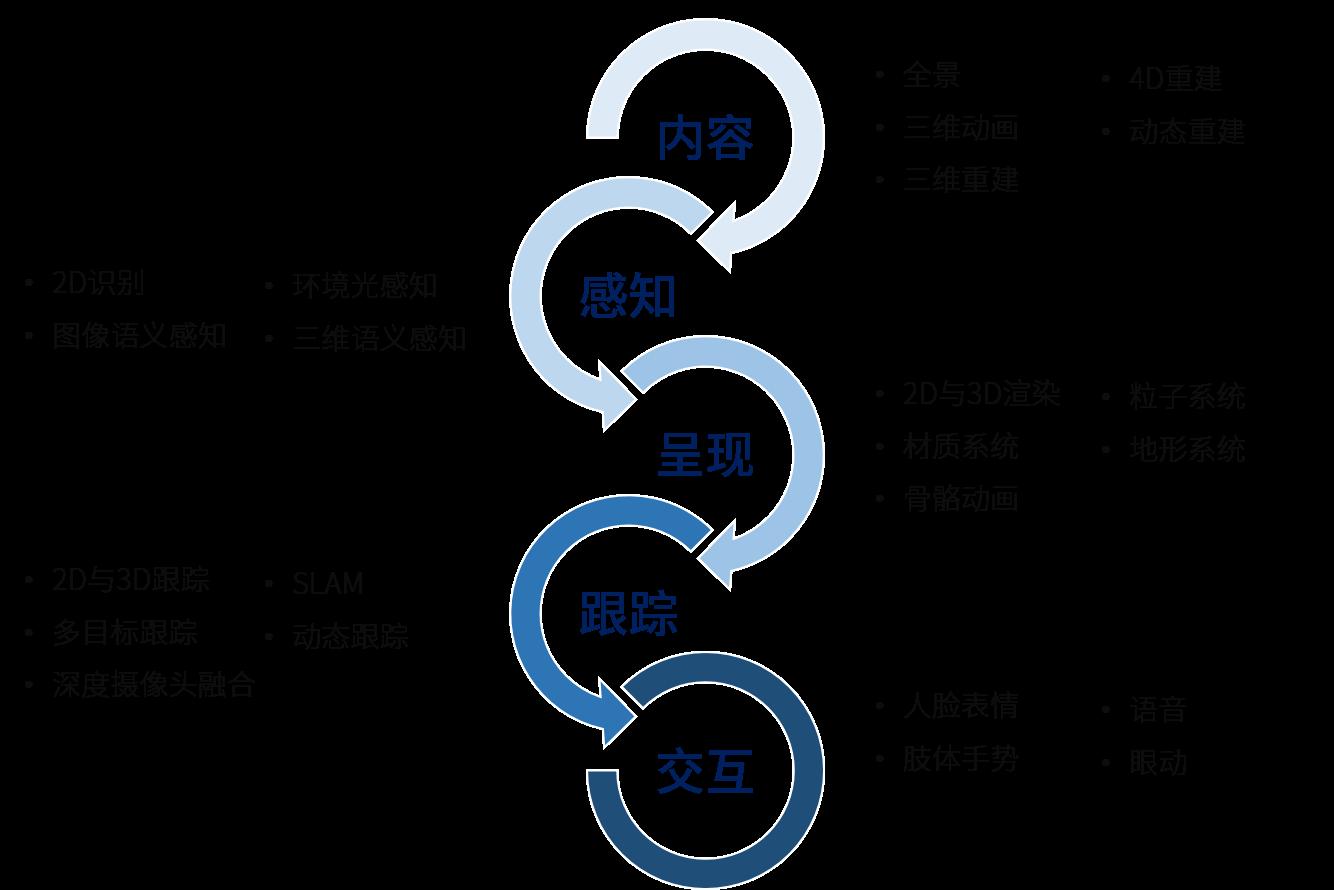Dumix AR 3.0平台的商业化运营