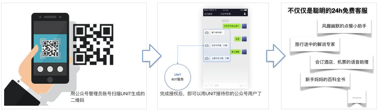 UNIT扫码对接微信公众号